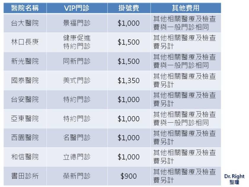 台灣各醫院 VIP 門診資訊之一