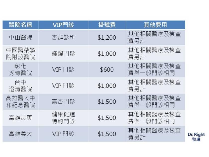 台灣各醫院 VIP 門診資訊之二