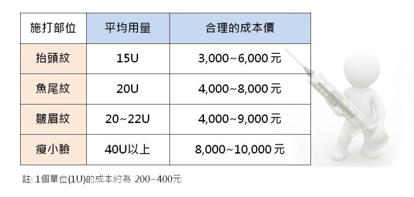 肉圖桿菌價錢,台北市
